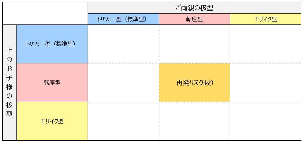 次子への再発リスク